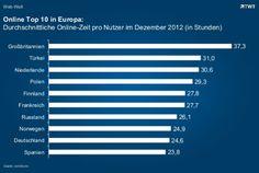 Online Top 10 in Europa. www.digitalnext.de/web-nutzung-im-landervergleich