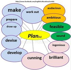 Collocations with the noun 'plan'.