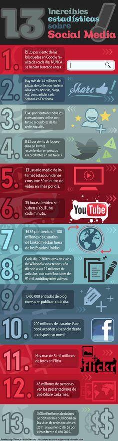 Infografía sobre 13 curiosas estadísticas de las Redes Sociales.