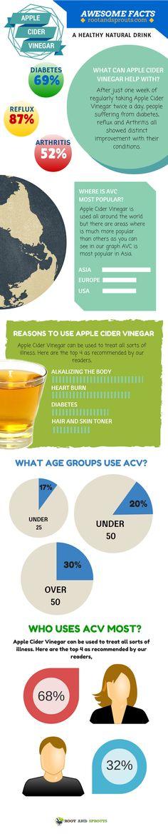 Apple Cider Vinegar Facts  #rootandsproutsdotcom #rootandsprouts #health #fitness #wellness #diet http://rootandsprouts.com/
