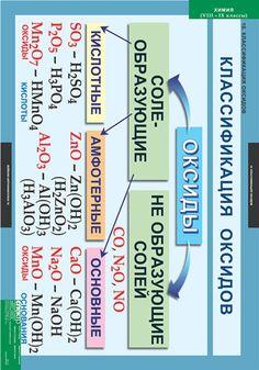 Учебно-наглядные пособия Chemistry Lessons, Biology, Physics, Bar Chart, Periodic Table, Life Hacks, Homeschool, Medicine, Study
