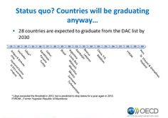 28 countries are expected to graduate from the DAC list by 2030
