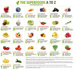 Eat your vitamins, minerals and micronutrients for super-health! Many superfoods can be found in the produce aisle of your local supermarket! Here is a fabulous A to Z SuperFoods Chart (but I also rely on vitamin supplements -Mari) Eat Better, Better Health, Food Charts, Stuffed Jalapeno Peppers, Wellness, Health And Nutrition, Health Tips, Health Benefits, Vitamins