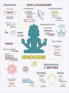 Hinduism Eastern Religion Infographics by Kristina Oliva