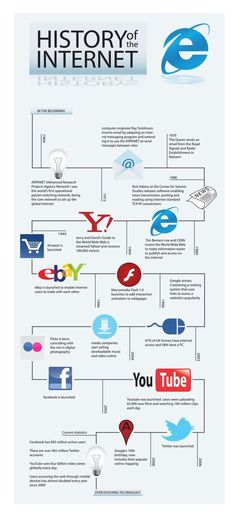 Internet History Infographic by Sharn , via Behance