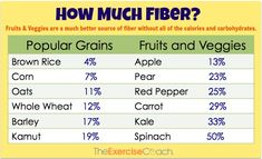 Why Whole Grains Might Not Be As Healthy For You As You Think: (Part 2 - Its As Simple As Sugar). Chart shows % daily values of fiber in fruits and veggies as opposed to whole grain foods. This article explains why the body processes grains as sugar.