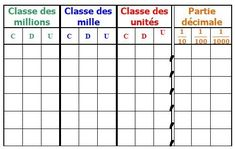 Tableaux numération et mesures - #mesures #Numération #Tableaux Decimal, Homeschool Math, Curriculum, Cycle 3, Math Numbers, Fractions, Multiplication, Place Values, Interactive Notebooks