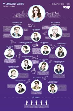 Charlotte's Sex Life. Sex and the City #infografía