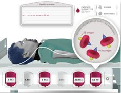 Blood typing game. Figure out each patient's blood type and give them the right transfusion before it's too late. Simple graphics but compelling situation.  Example of elearning activity