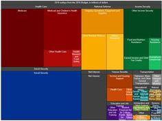 미국예산그래프