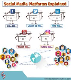Social Media Services, Social Media Marketing, Target Audience, Platforms, This Or That Questions