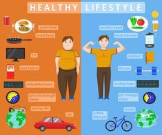 Illustration of Healthy lifestyle infographics Compare of fat and slim human body Healthy and fast food concept Color vector illustration vector art, clipart and stock vectors Image 64337413 - health-fitness Health Facts, Health And Nutrition, Health Tips, Health Fitness, Health Benefits, Mental Health, Healthy Lifestyle Habits, Healthy Habits, Healthy Routines