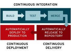 CI/CD introduces ongoing automation and continuous monitoring throughout the lifecycle of apps, from integration and testing phases to delivery and deployment. Application Development, App Development, Continuous Deployment, Innovation Lab, Cloud Based, Teamwork, Integrity