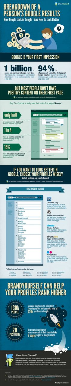 Breakdown of a person's Google results #infographic