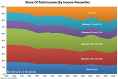 On a percent-of-the-whole basis, here's how all that income breaks down. Looks pretty even--until you remember that the top 5 bands are all in the top half. The blue band is the bottom half.