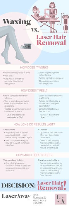 Waxing vs. Laser Hair Removal | LaserAway