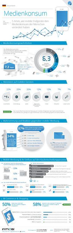 Wie mobiles Internet und Apps das Kaufverhalten verändern #infographic #mobile