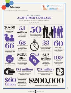 Facts and figures about Alzheimer's Disease Alzheimer Care, Dementia Care, Alzheimer's And Dementia, Dementia Facts, Psychology Programs, Psychology Facts, Alzheimer's Disease Facts, Alzheimer's Prevention, Alzheimers Awareness