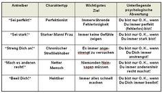 Die 5 Antreiber... Von Päda.logics! gefunden auf der Pinwand von DrZeplin. Beratungen im pädagogischen und sozialen Berufsfeld: www.paeda-logics.ch oder www.facebook.com/paeda.logics