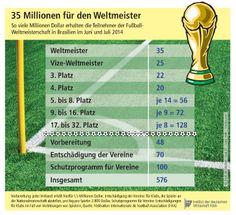 FIFA Fußball-WM 2014 in Brasilien: So viele Millionen Dollar erhalten die Teilnehmer im Juni und Juli