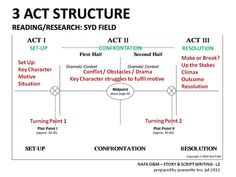 simpsons story structure - Google Search