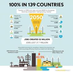 How 139 countries could be powered by 100 percent wind, water, and solar energy by 2050.