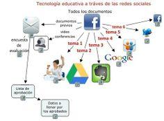CUED: Cuatro herramientas para crear un Mooc en Facebook
