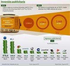 Inversión publicitaria en España