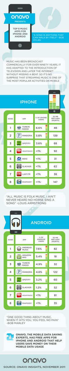 Top 8 Music Apps for Iphone and Android #infographic #Onavo #Insights