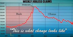 RECOVERY????   Look at JOBLESS CLAIMS - and they'd be worse if so many hadn't given up looking!   #PJNET #TCOT
