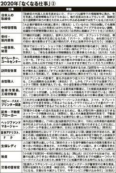 経済のプロ40名以上が明かす、ロボット時代に「生き残る会社」「なくなる仕事」~2020年の日本を大予測! あなたの会社は消えているかもしれない | 経済の死角 | 現代ビジネス [講談社]