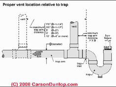 Plumbing Vents: Code, definitions, specifications of types of vents, wet vents,