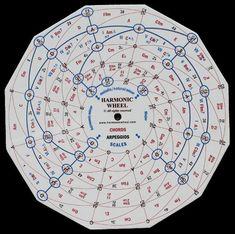 Music-Theory-Harmonic-Wheel.jpg 567×564 pixels