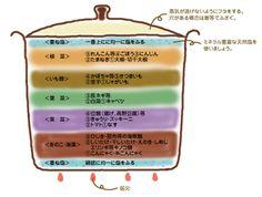 順番は下から陰性、次に陽性と重ねます。 陰性というのは、きのこ類など上に向かって伸びるもの、陽性は根を生やし下に向かって伸びるものです。 このような分かりやすい表があるので、活用しましょう♪