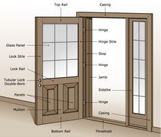 Mobile Home Doors Guide Anatomy Of An Exterior Door Mobile Home Door Guide March 17 2019 At Mobile Home Doors Custom Interior Doors Custom Exterior Doors