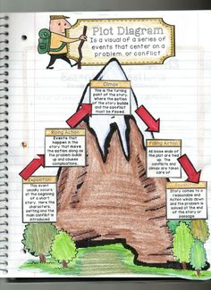 The coolest Plot Diagram ever! Plot Elements- Interactive Reading Comprehension iNotebook.  Check out this amazing resource!! http://www.teacherspayteachers.com/Product/Interactive-Reading-Comprehension-iNotebook-Journal-Part-1-1176617