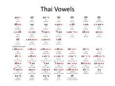 Thai language class presentation