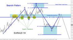 #EURAUD Technical Analysis April 17/2017 #trading #forex #elliottwave #ForexTradingTips202