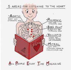 Mnemonics For Nursing - Different Nursing Assessment. Where to listen for different heart sounds Nursing Assessment, Cardiac Nursing, Nursing Mnemonics, Cardiac Assessment, Pharmacology Mnemonics, Pediatric Nursing, Med Student, Student Nurse, Nursing Information