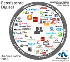 El ecosistema digital para 2015 #infografia