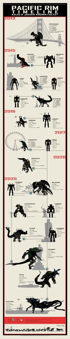 Pacific Rim Infographic by marcusrodrigues.deviantart.com on @DeviantArt