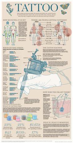 Es gibt Infografiken für jeden Scheiß. Und für Tattoos.