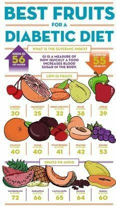 Can You Get Diabetes From Fruit Sugar Pin On Physical Activity Healthy Lifestyle