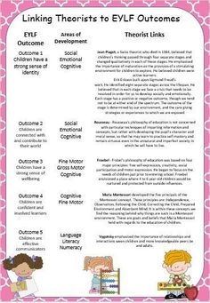 Home :: Grade / Year Level :: EYLF :: EYLF Outcomes :: Outcome 5 Communication :: Linking Theorist to EYLF Outcomes, Types of Play and Domains of Development Poster Pack Learning Theory, Play Based Learning, Learning Through Play, Early Learning, Kids Learning, Eylf Learning Outcomes, Learning Stories, Family Day Care, Early Education