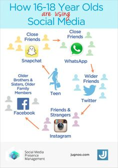 Love stuff like this!  Teens and Social Media (Who to watch for where it's about to go)
