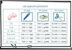 adjectifs possessifs Les Adjectifs Possessifs, French Language Lessons, French Grammar, French Classroom, French Resources, Teaching French, Camping Gifts, Math Worksheets, Learn French