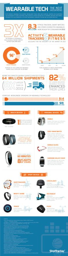 In Five Years, Shipments of Wearable Technology Will Jump 8-Fold (infographic)