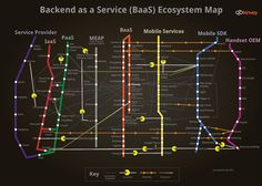 Backend-as-a-Service Ecosystem
