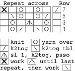 Charted knitting -- it's what makes lace knitting so much fun! Here's an introductory tutorial.    One hint they leave out: if you are a Sinister knitter (you move your stitches from the right needle to the left needle), you should read the chart left-to-right on the odd (usually patterned) rows and right-to-left on the even (usually either all purl or all knits, but occasionally also patterned) rows.