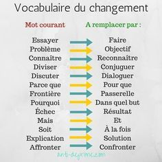 Quotes and inspiration QUOTATION - Image : As the quote says - Description Le vocabulaire du changement Sharing is love, sharing is everything The Words, Positive Attitude, Positive Vibes, Vision Positive, Motivation, Coaching Personal, Material Didático, Burn Out, Quote Citation